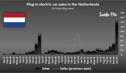 Sales NL