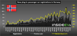New plug-in passenger car registrations in Norway – August 2019