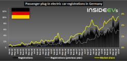 Plug-in electric car registrations in Germany – July 2019b